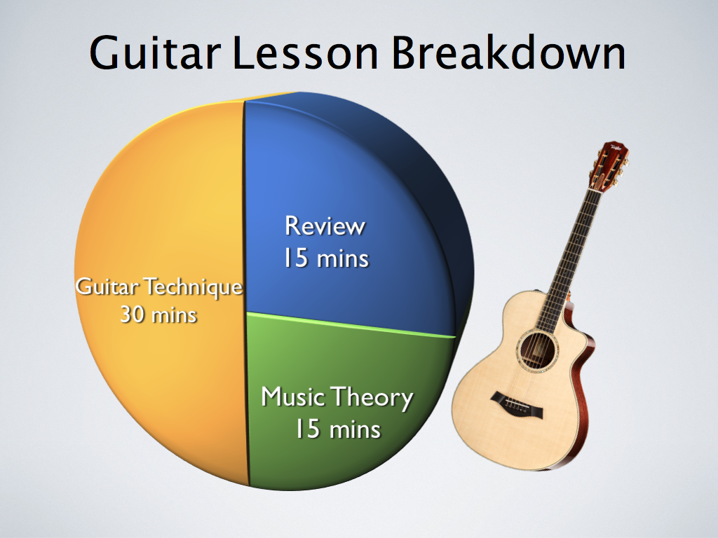 guitar lesson breakdown.003